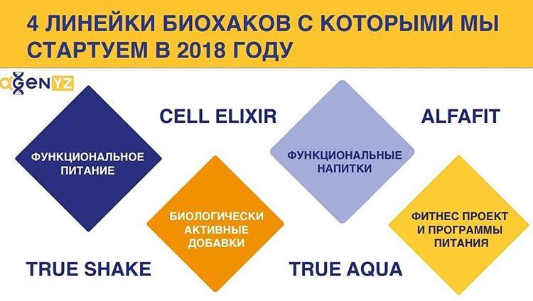 alfafit, альфафит, ирина кириковская, agenyz, cell elixir, true aqua, true shake, альфадженис,